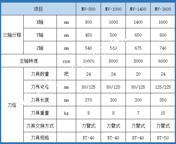 台湾加工中心参数