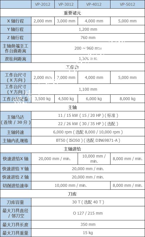 台湾亚崴VP龙门加工中心参数