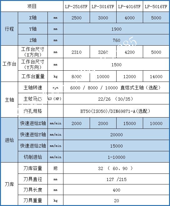 台湾亚崴LP-F 系列 龙门